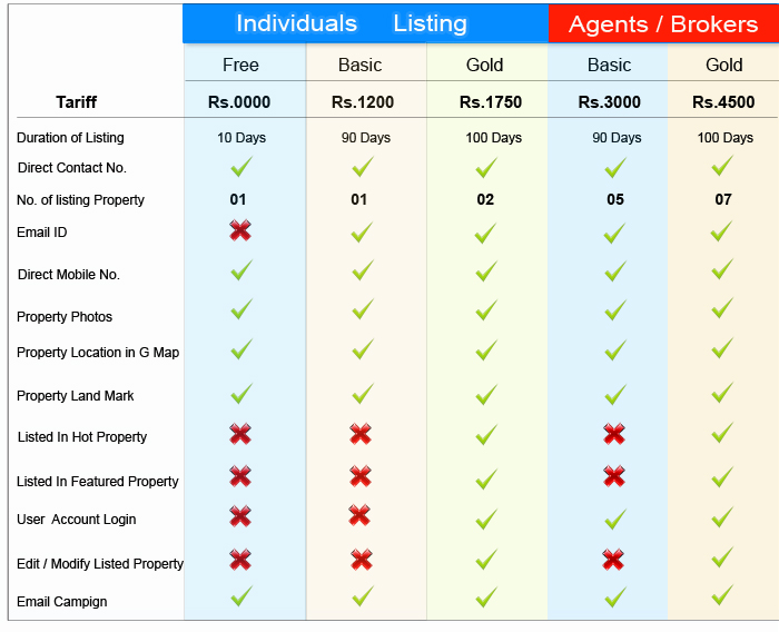 Kerala Property Listing Tariff